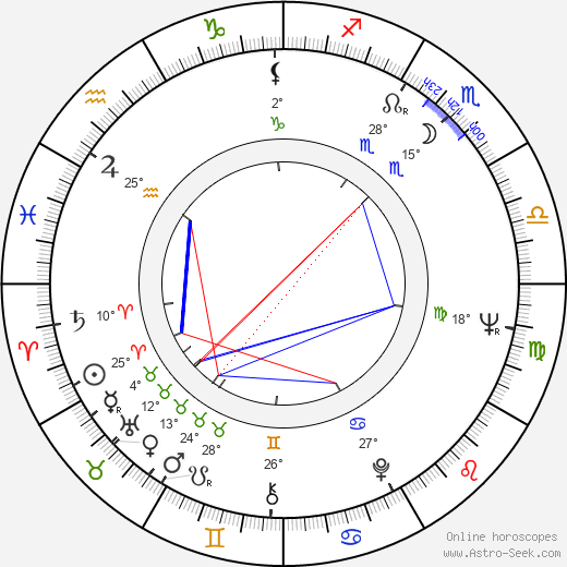 Jan Rokyta birth chart, biography, wikipedia 2019, 2020