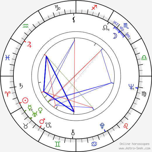 Jan Rokyta astro natal birth chart, Jan Rokyta horoscope, astrology