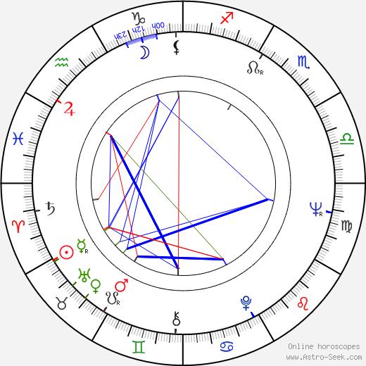 Jan Šmíd astro natal birth chart, Jan Šmíd horoscope, astrology