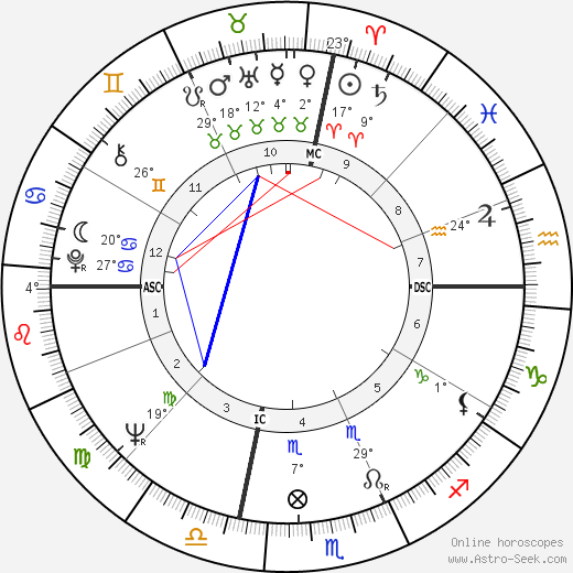 Jerry Brown birth chart, biography, wikipedia 2019, 2020