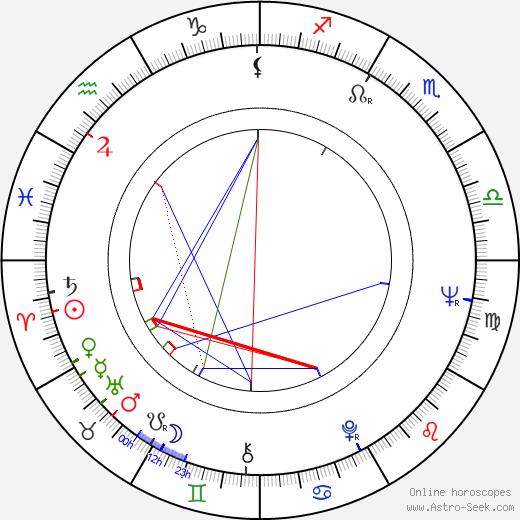 Johan van der Keuken birth chart, Johan van der Keuken astro natal horoscope, astrology