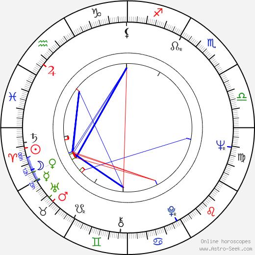 John Quade astro natal birth chart, John Quade horoscope, astrology
