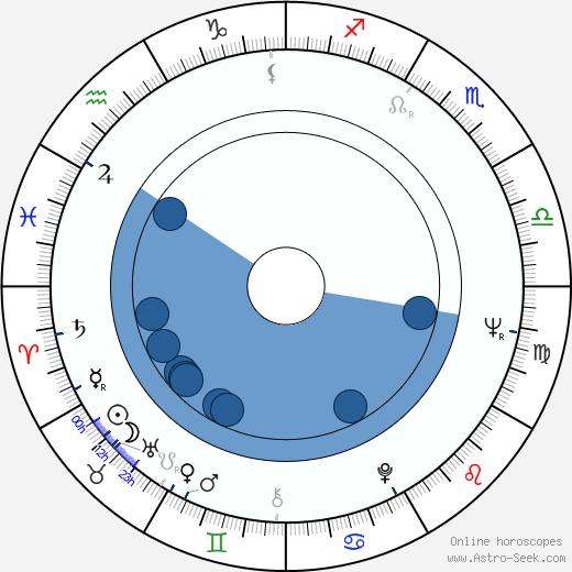 Juraj Jakubisko wikipedia, horoscope, astrology, instagram