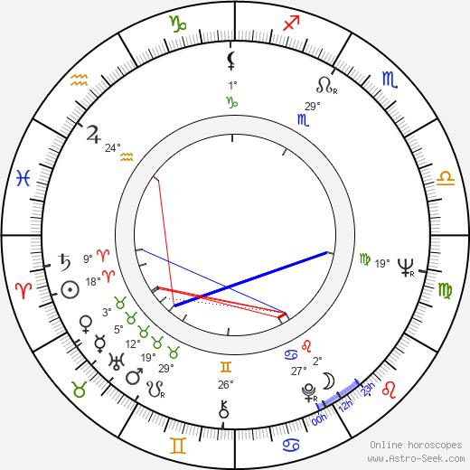 Lawrence Perlman birth chart, biography, wikipedia 2020, 2021