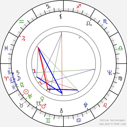 Madge Sinclair astro natal birth chart, Madge Sinclair horoscope, astrology