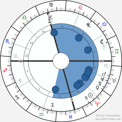 Marilyn Ferguson wikipedia, horoscope, astrology, instagram