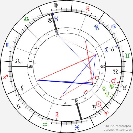 Marilyn Ferguson tema natale, oroscopo, Marilyn Ferguson oroscopi gratuiti, astrologia