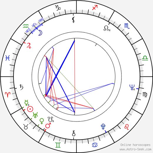 Milena Vukotic tema natale, oroscopo, Milena Vukotic oroscopi gratuiti, astrologia