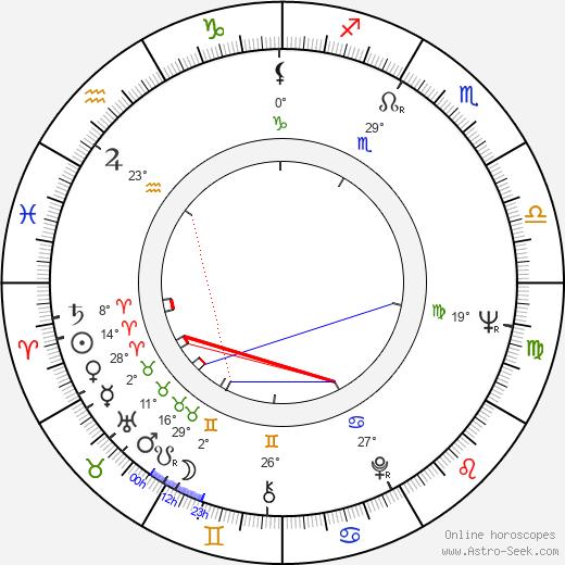 Nazzareno Natale birth chart, biography, wikipedia 2020, 2021
