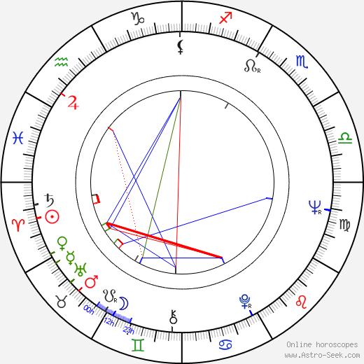 Nazzareno Natale birth chart, Nazzareno Natale astro natal horoscope, astrology