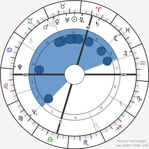 Nino Benvenuti wikipedia, horoscope, astrology, instagram