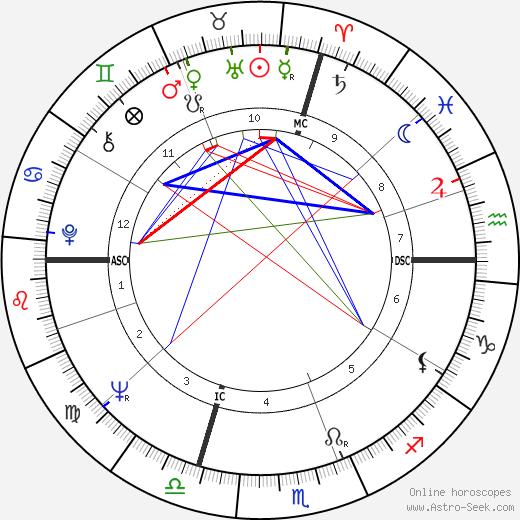 Nino Benvenuti tema natale, oroscopo, Nino Benvenuti oroscopi gratuiti, astrologia
