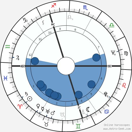 Paul Daniels wikipedia, horoscope, astrology, instagram