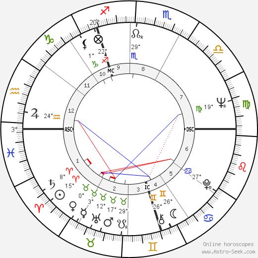Paul Daniels birth chart, biography, wikipedia 2019, 2020