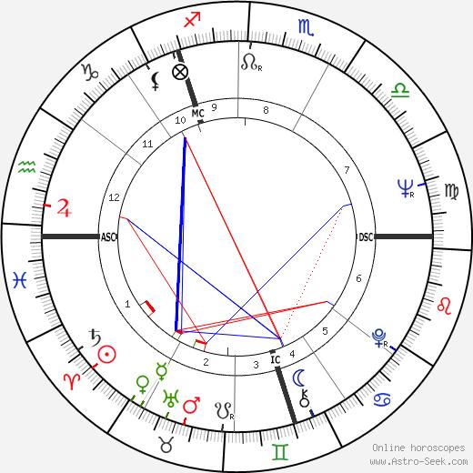 Paul Daniels astro natal birth chart, Paul Daniels horoscope, astrology