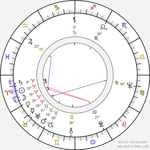 Peter Miles birth chart, biography, wikipedia 2019, 2020
