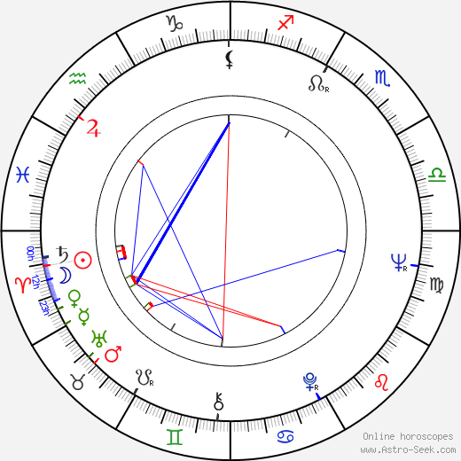 Peter Miles astro natal birth chart, Peter Miles horoscope, astrology