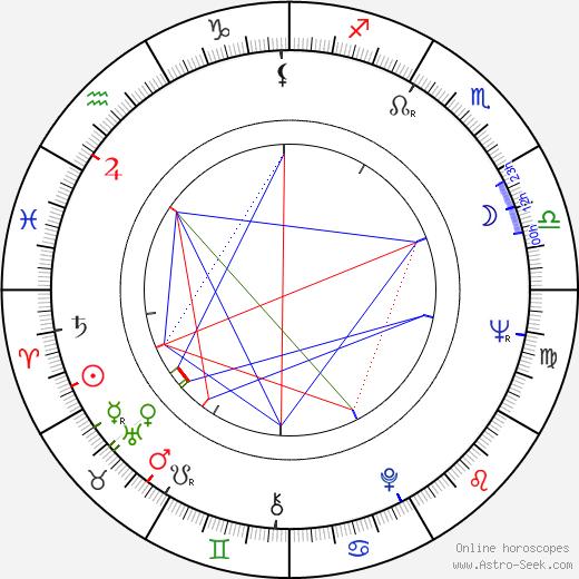 Petr Nárožný birth chart, Petr Nárožný astro natal horoscope, astrology
