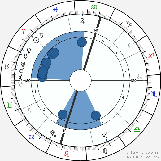 Philamon Webster Rodgers wikipedia, horoscope, astrology, instagram