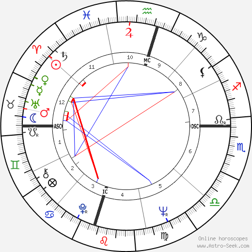 Philamon Webster Rodgers birth chart, Philamon Webster Rodgers astro natal horoscope, astrology