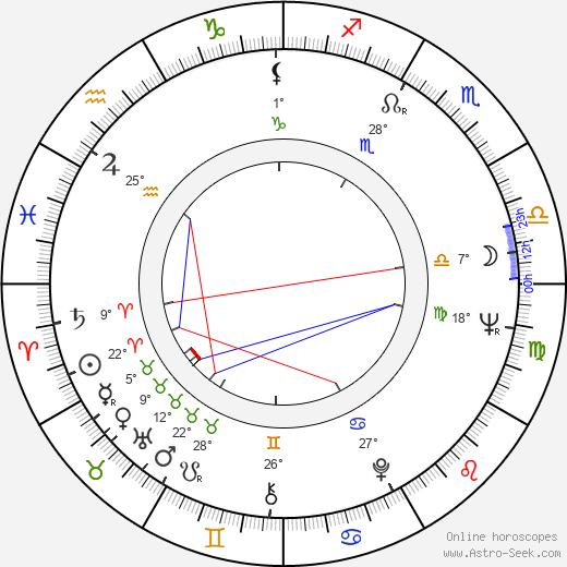 Ruben Rabasa birth chart, biography, wikipedia 2019, 2020