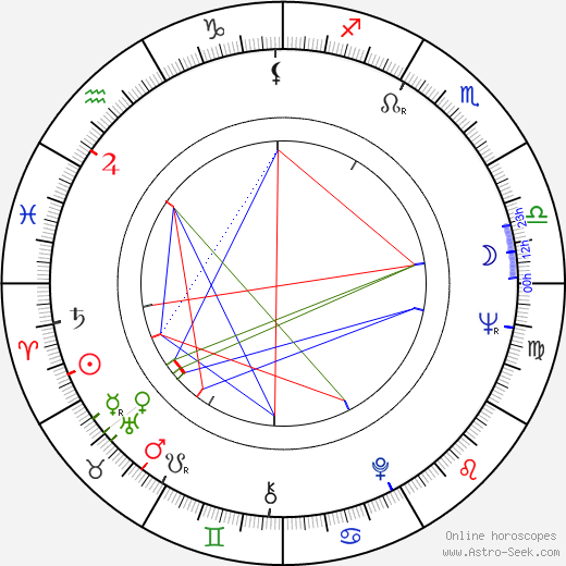 Ruben Rabasa astro natal birth chart, Ruben Rabasa horoscope, astrology
