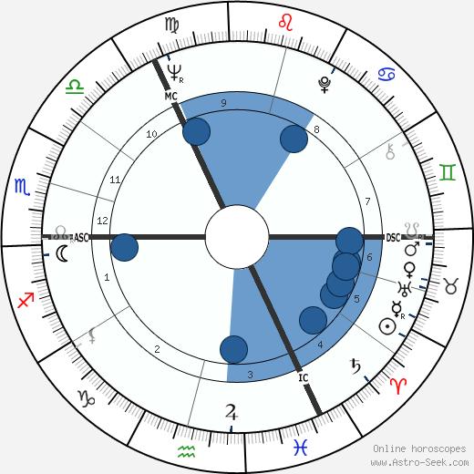 Ruth White wikipedia, horoscope, astrology, instagram