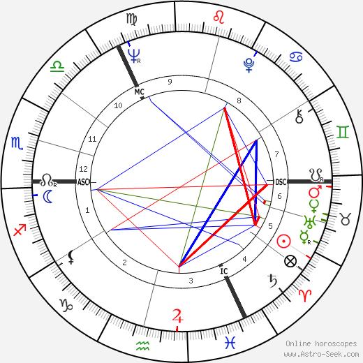 Ruth White tema natale, oroscopo, Ruth White oroscopi gratuiti, astrologia