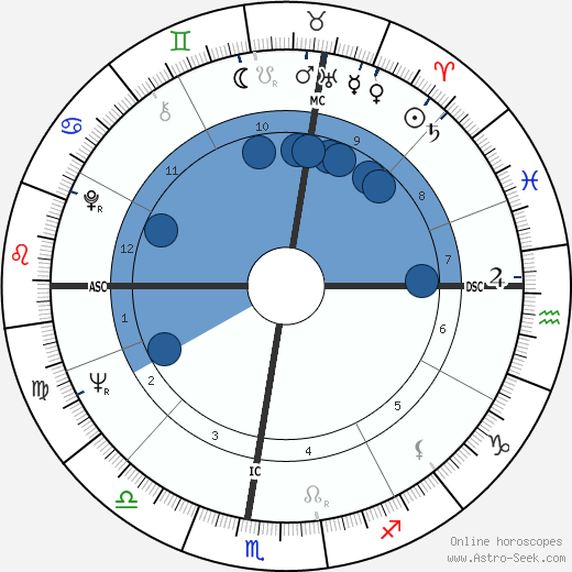 Scilla Gabel wikipedia, horoscope, astrology, instagram