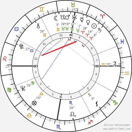 Scilla Gabel birth chart, biography, wikipedia 2019, 2020