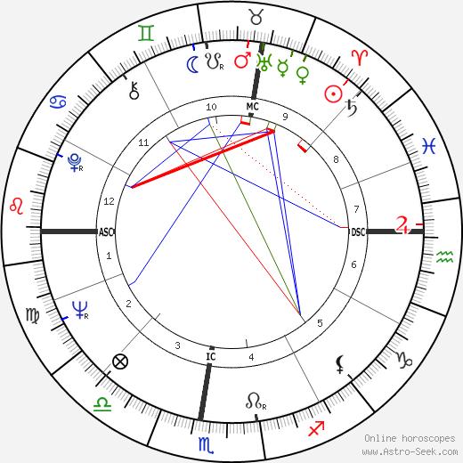 Scilla Gabel astro natal birth chart, Scilla Gabel horoscope, astrology