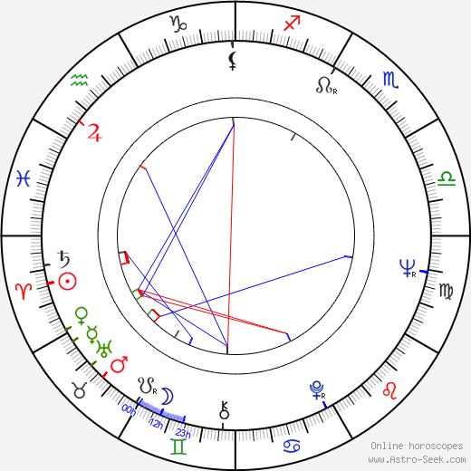 Susan Luckey день рождения гороскоп, Susan Luckey Натальная карта онлайн