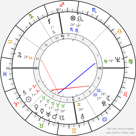 Tom Butters birth chart, biography, wikipedia 2019, 2020