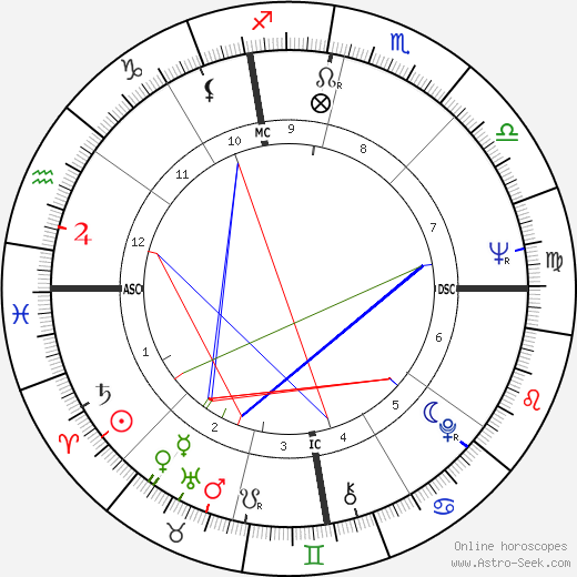Tom Butters birth chart, Tom Butters astro natal horoscope, astrology
