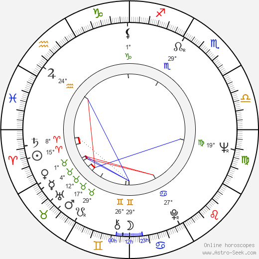 Vassil Mihajlov birth chart, biography, wikipedia 2017, 2018