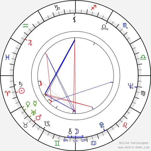 Vassil Mihajlov astro natal birth chart, Vassil Mihajlov horoscope, astrology
