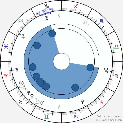 Wallace Terry wikipedia, horoscope, astrology, instagram