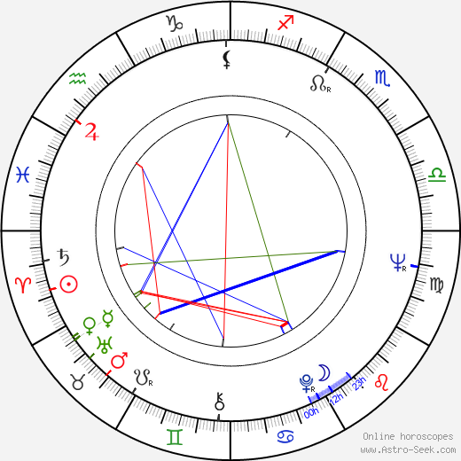 Walter Robles birth chart, Walter Robles astro natal horoscope, astrology