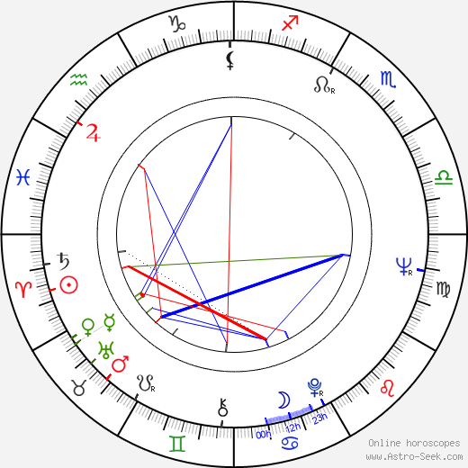 Yves Hublet birth chart, Yves Hublet astro natal horoscope, astrology