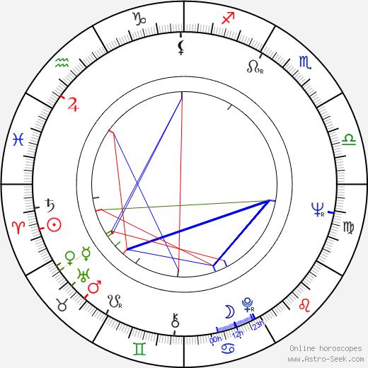 Yvonne Lime birth chart, Yvonne Lime astro natal horoscope, astrology