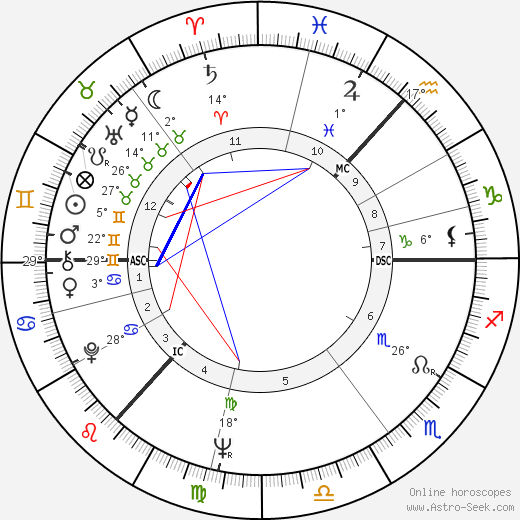 Andrew Stewart birth chart, biography, wikipedia 2019, 2020