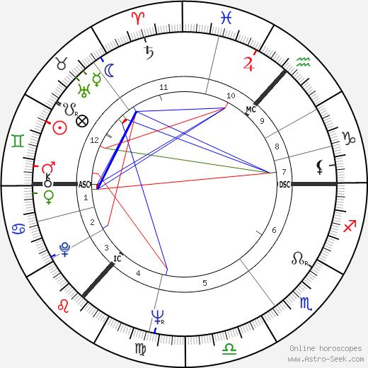Andrew Stewart birth chart, Andrew Stewart astro natal horoscope, astrology