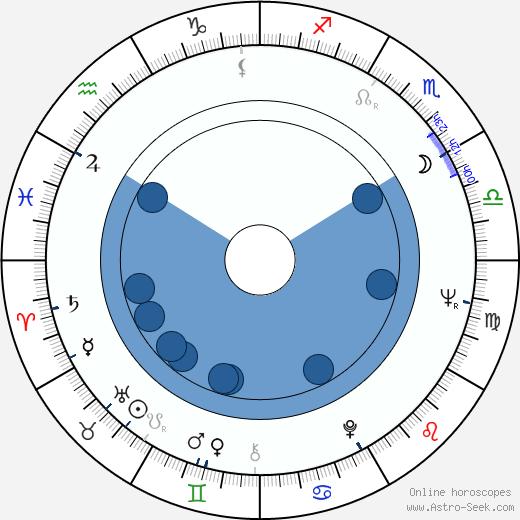 Andrzej Jaroszewicz wikipedia, horoscope, astrology, instagram