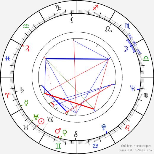 Andrzej Jaroszewicz astro natal birth chart, Andrzej Jaroszewicz horoscope, astrology