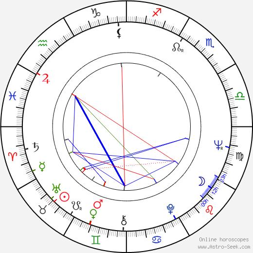 Bogumil Antczak birth chart, Bogumil Antczak astro natal horoscope, astrology