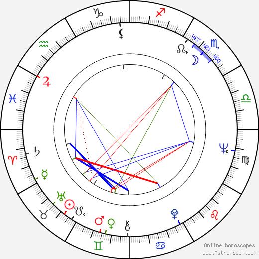 Buck Taylor день рождения гороскоп, Buck Taylor Натальная карта онлайн