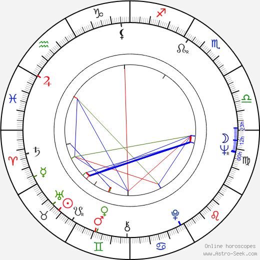 Carroll Cole birth chart, Carroll Cole astro natal horoscope, astrology