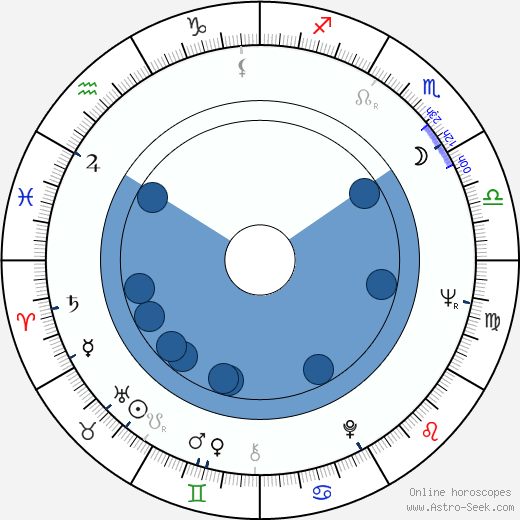 David Lipman wikipedia, horoscope, astrology, instagram