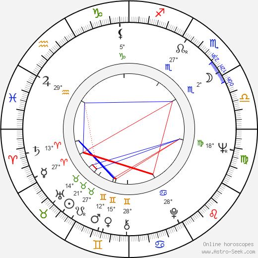 David Lipman birth chart, biography, wikipedia 2020, 2021