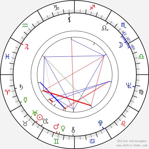 David Lipman birth chart, David Lipman astro natal horoscope, astrology